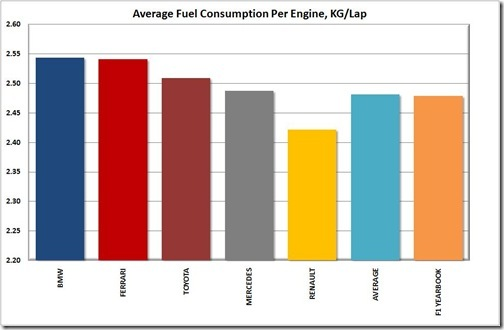2009 Team Fuel Consumption