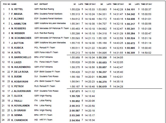 Quali Results Bahrain