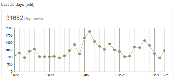 Blog Stats 2-21-2010