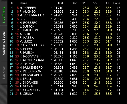 P3 Results