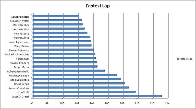 China - Fastest Lap