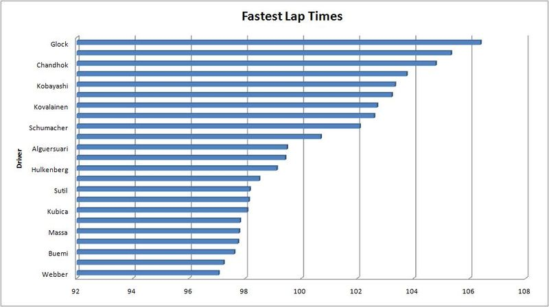 MAL - Fastest Lap
